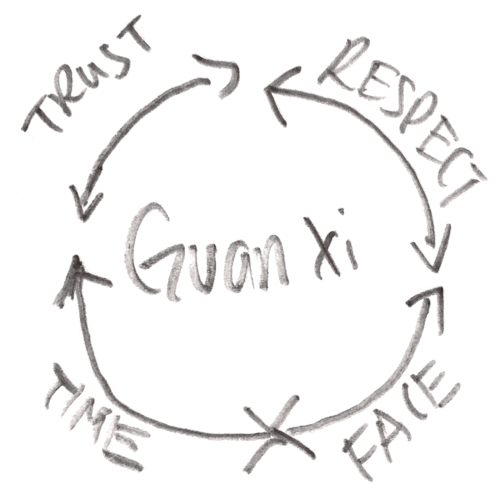 how to build guanxi in china