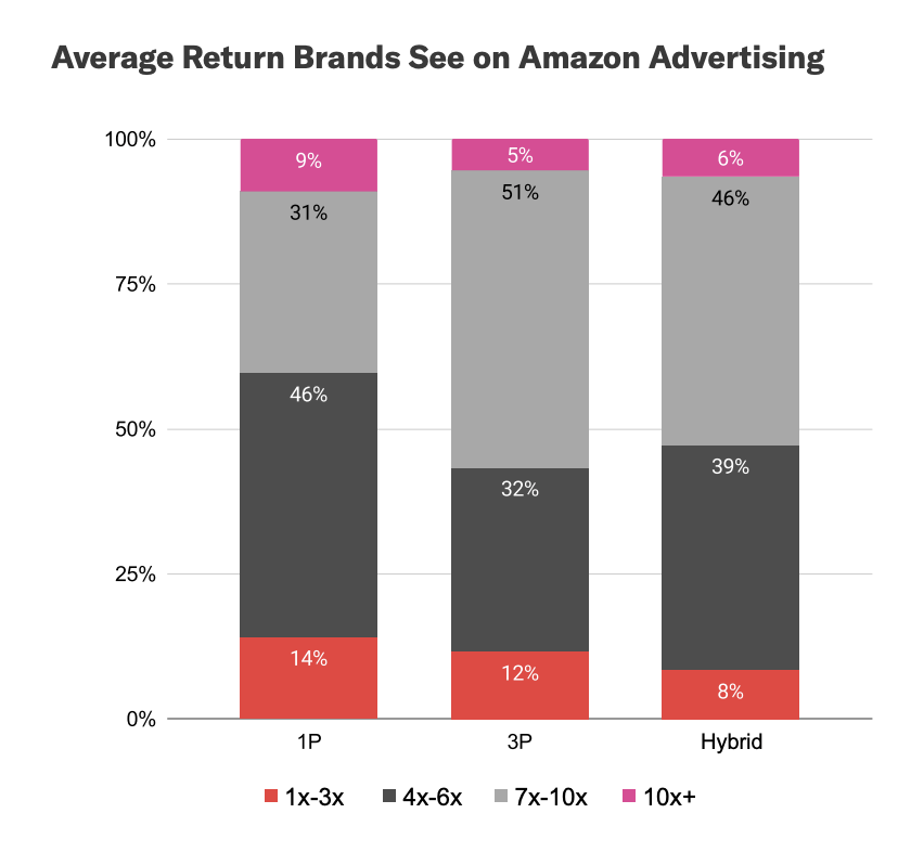 The 80/20 of Ecommerce – March 05, 2021