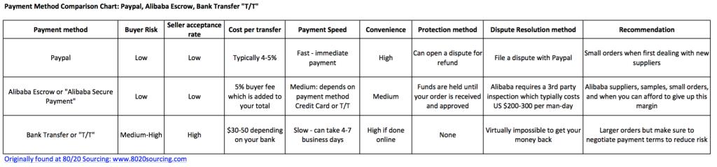 Payment methods spreadsheet
