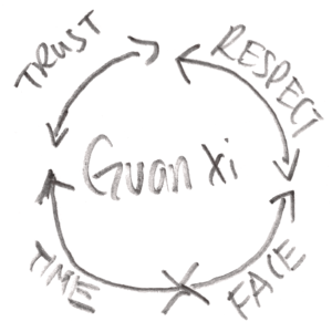 Guanxi - Building relationships to build business