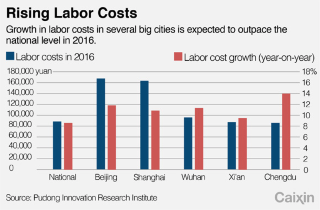 China's labor costs rose nearly 9% in 2016