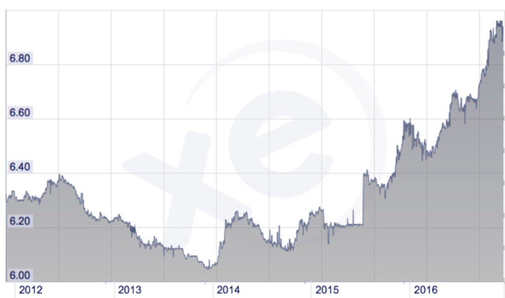 The Chinese RMB is at a 5 year low against the USD