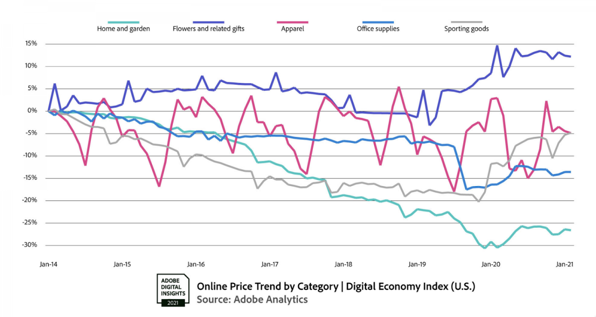 The 80/20 of Ecommerce – March 19, 2021